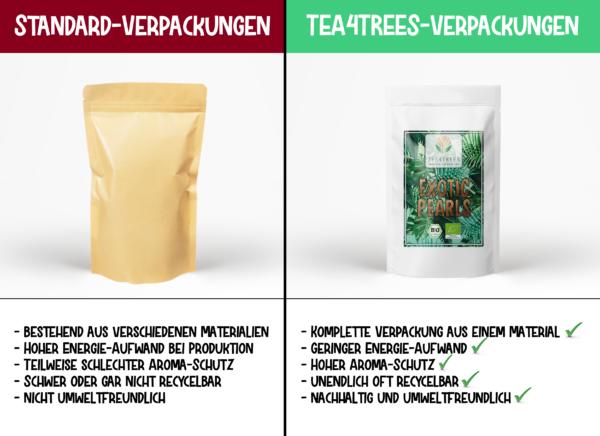 Standbodenbeutelvergleich mit anderen Tee-Anbietern